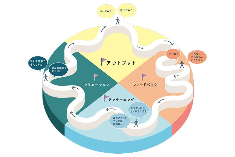 「学び=コミュニケーション」の時代。大人に求められる、アウトプット型の学びとは