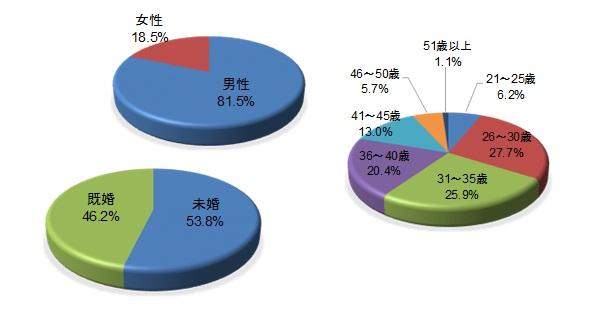 第28回転職世論調査